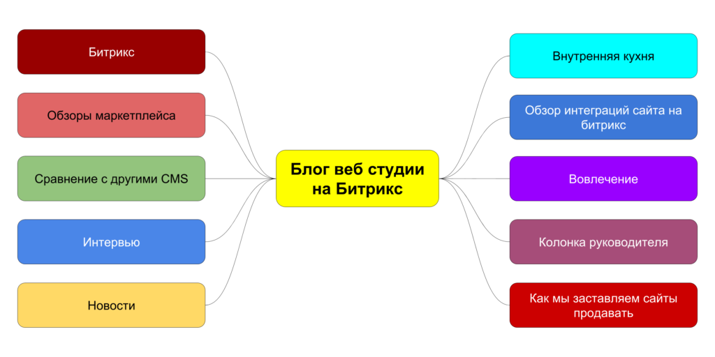 Разработка матрицы контента