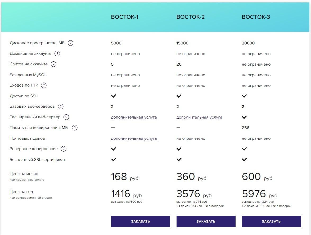 Сколько стоит сайт на WordPress на спринтхост